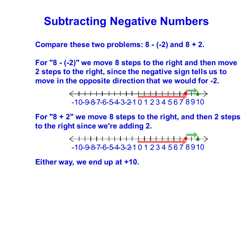Subtracting Negative Numbers