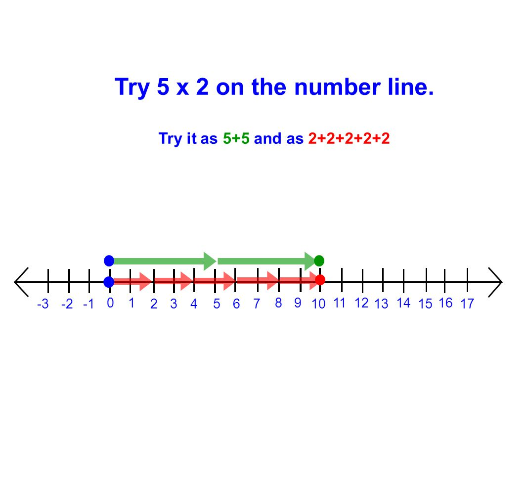 Try 5 x 2 on the number line. Try it as 5+5 and as 2+2+2+2+2 1 2 3 4 5