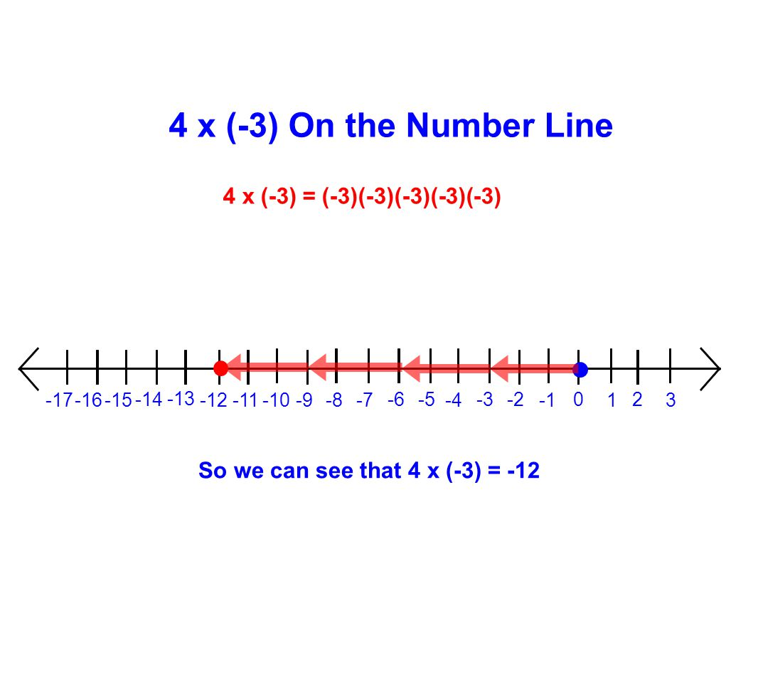 4 x (-3) On the Number Line 4 x (-3) = (-3)(-3)(-3)(-3)(-3)