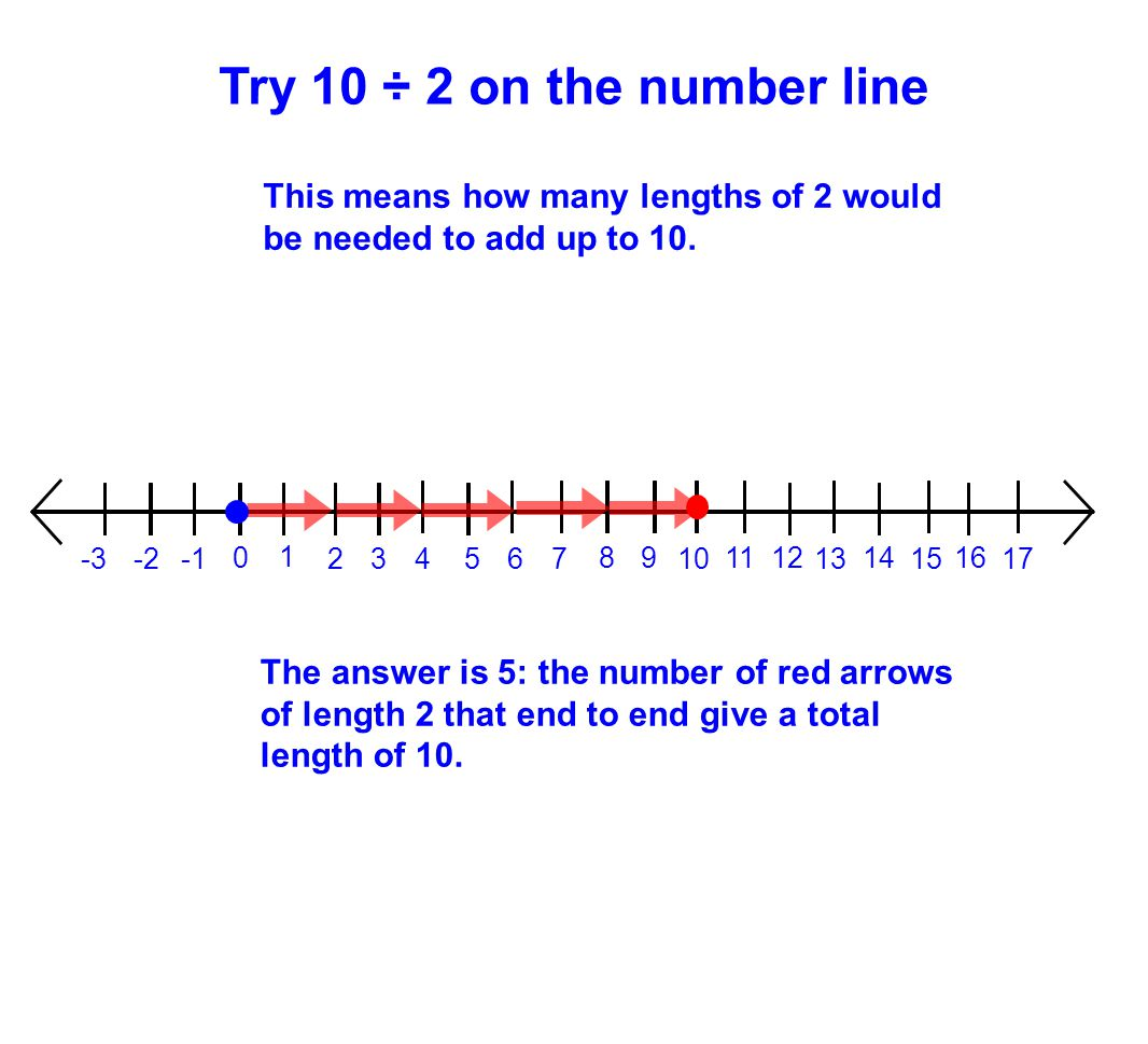 Try 10 ÷ 2 on the number line This means how many lengths of 2 would be needed to add up to 10. 1.