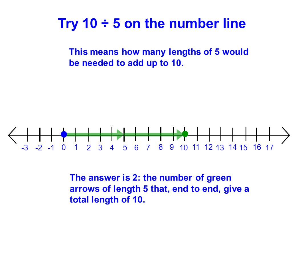Try 10 ÷ 5 on the number line This means how many lengths of 5 would be needed to add up to 10. 1.