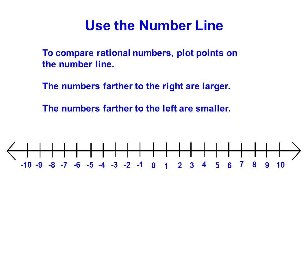 Use the Number Line To compare rational numbers, plot points on