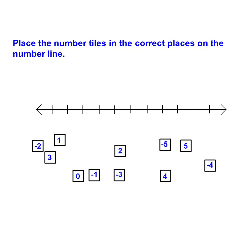 Place the number tiles in the correct places on the number line.