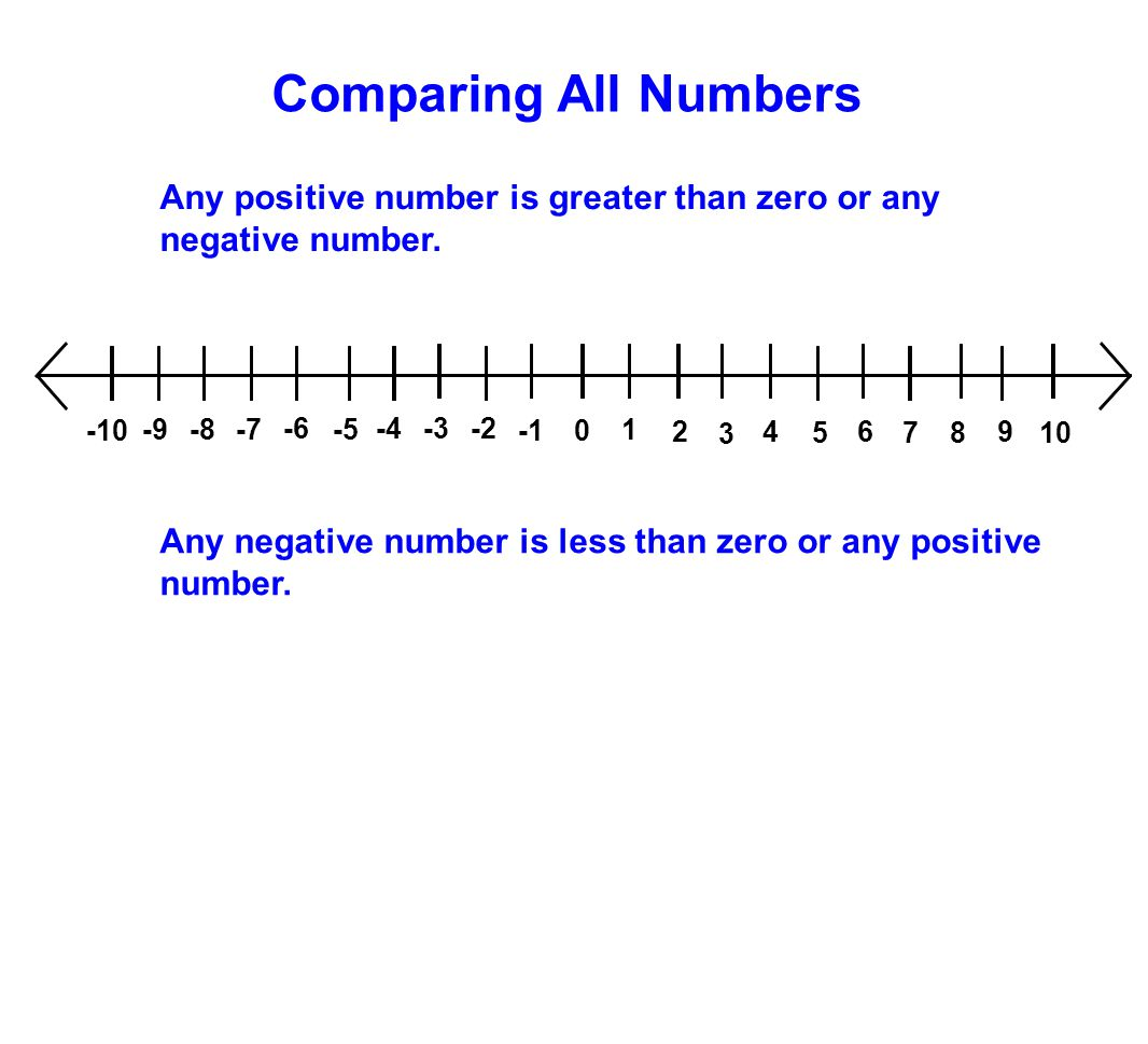 Comparing All Numbers Any positive number is greater than zero or any negative number. 1. 2. 3. 4.