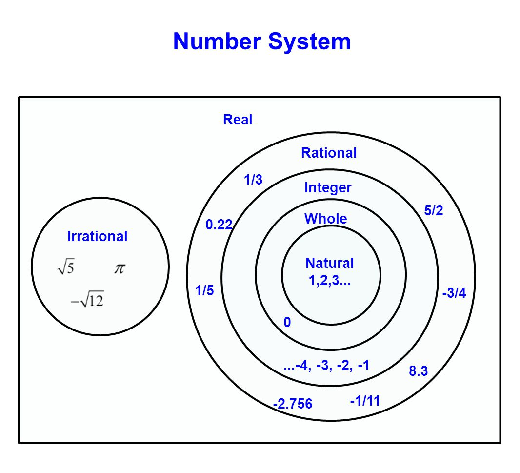 Number System Real Rational 1/3 Integer 5/2 Whole 0.22 Irrational
