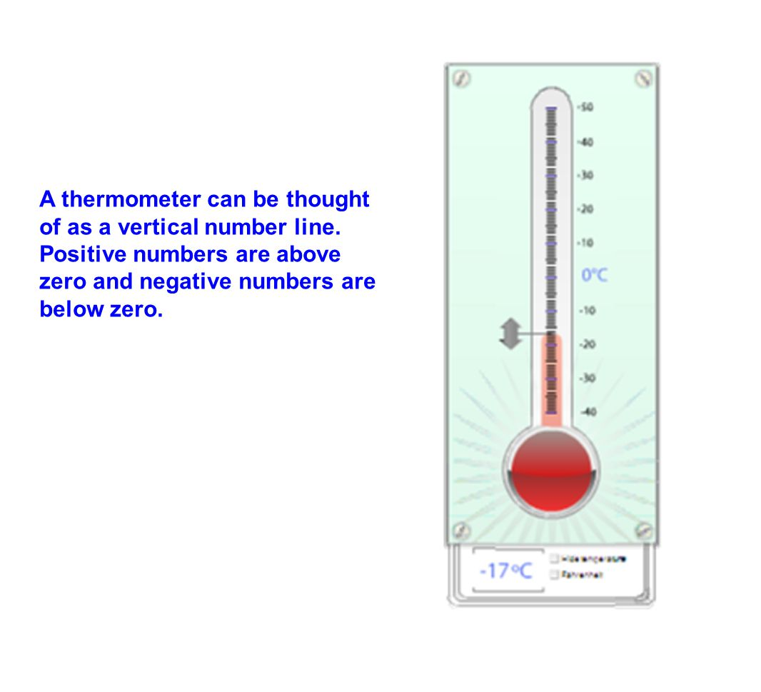 A thermometer can be thought of as a vertical number line