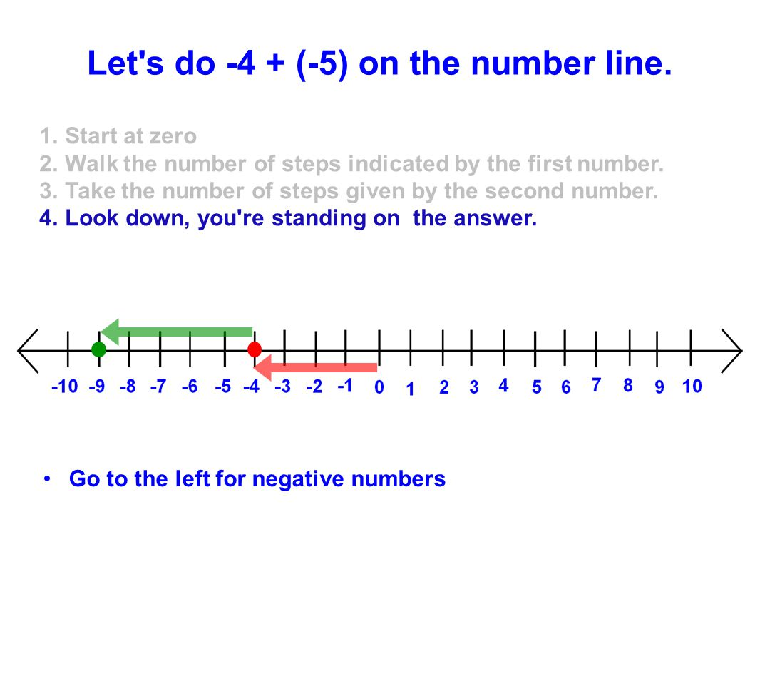 Let s do -4 + (-5) on the number line.