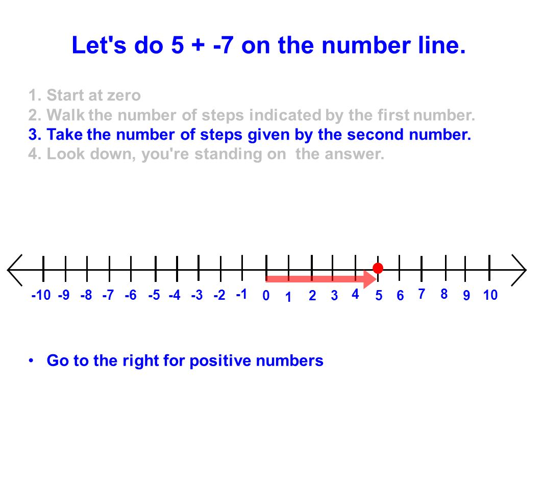 Let s do 5 + -7 on the number line.