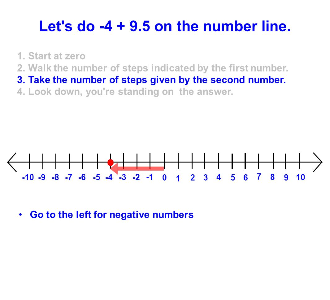 Let s do -4 + 9.5 on the number line.