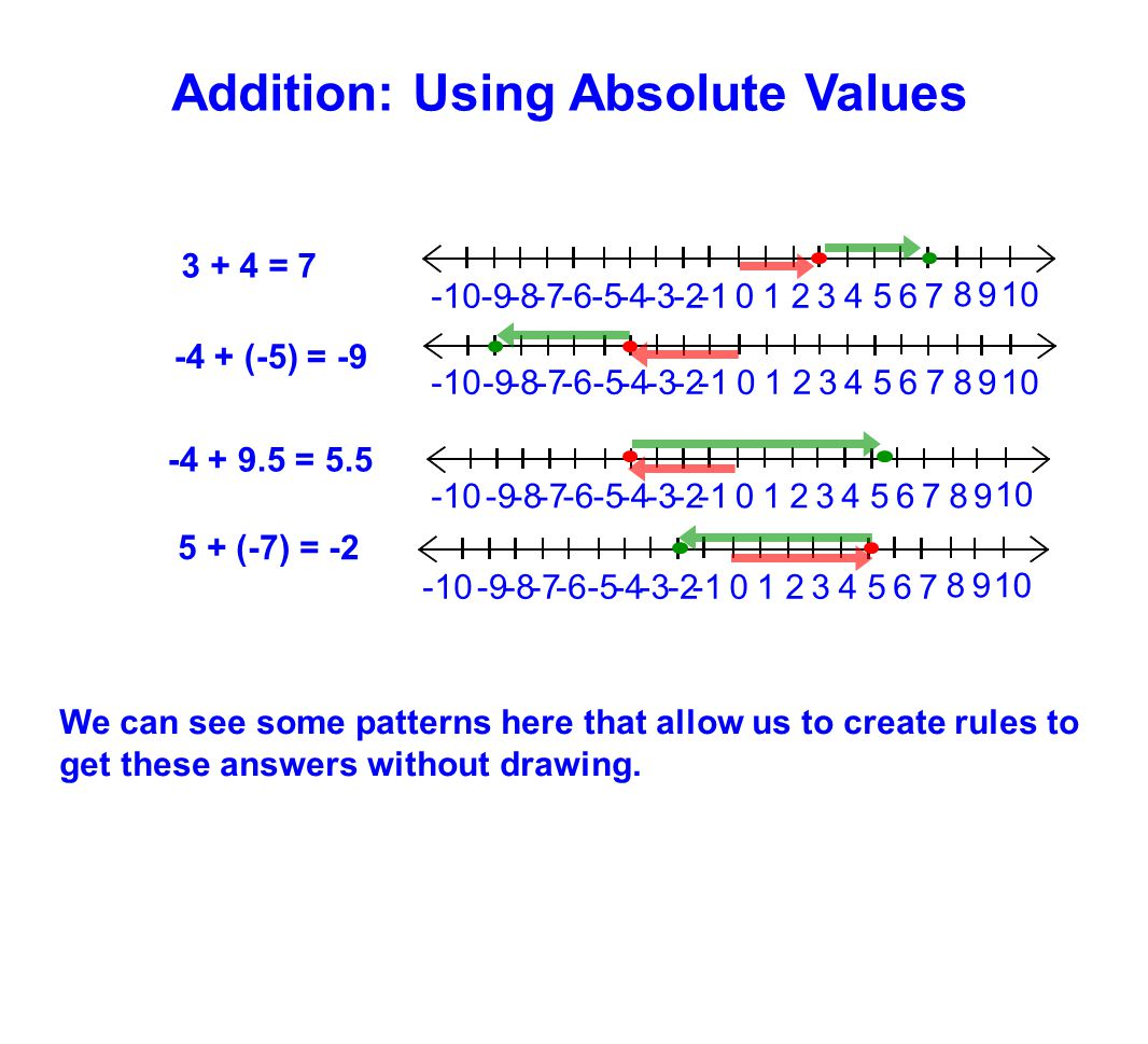 Addition: Using Absolute Values