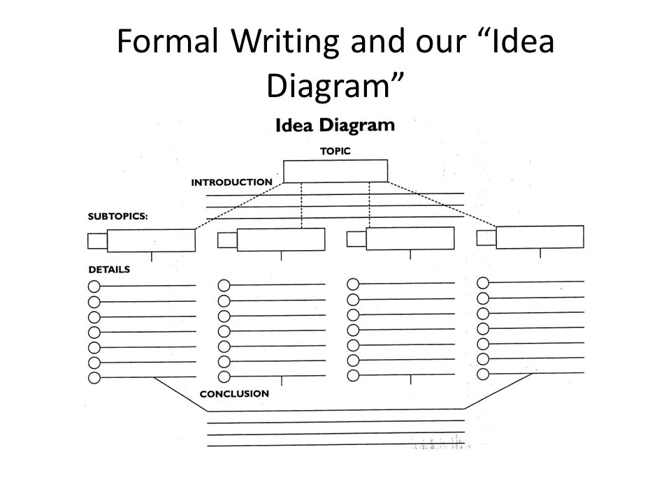 Formal Writing and our Idea Diagram
