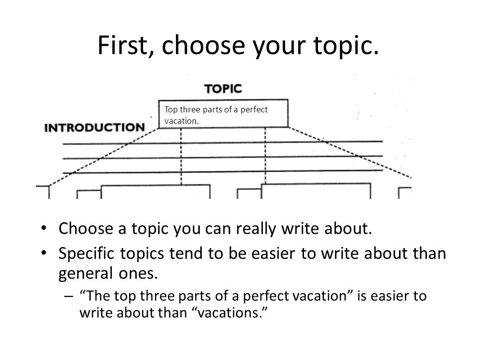 First, choose your topic.