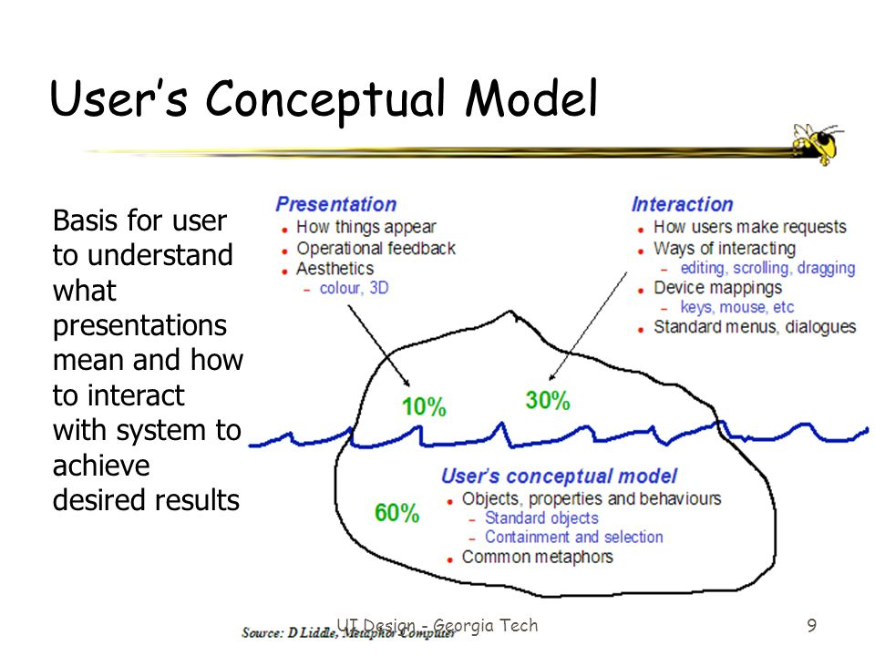 User's Conceptual Model