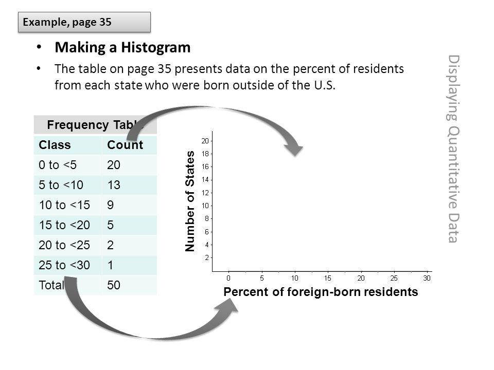 Displaying Quantitative Data