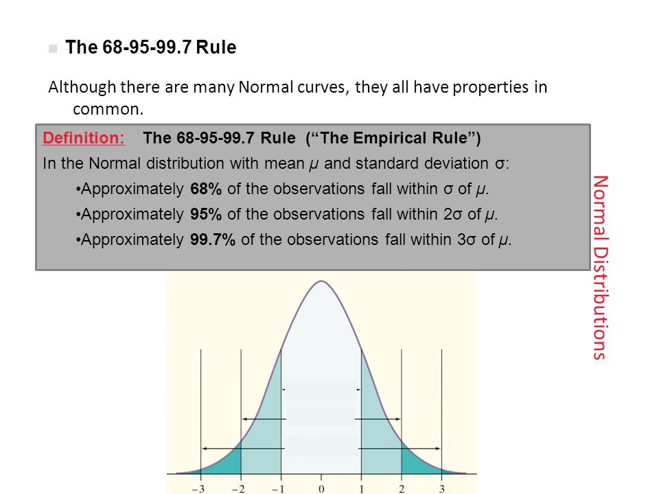 Normal Distributions The 68-95-99.7 Rule