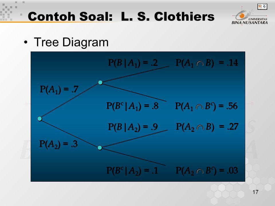 Contoh Soal: L. S. Clothiers