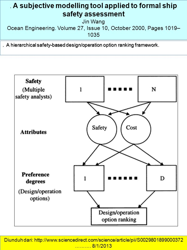 . A subjective modelling tool applied to formal ship safety assessment