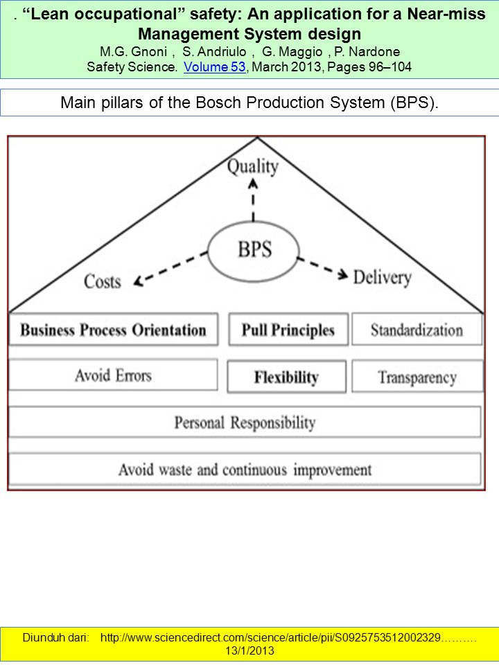 Main pillars of the Bosch Production System (BPS).