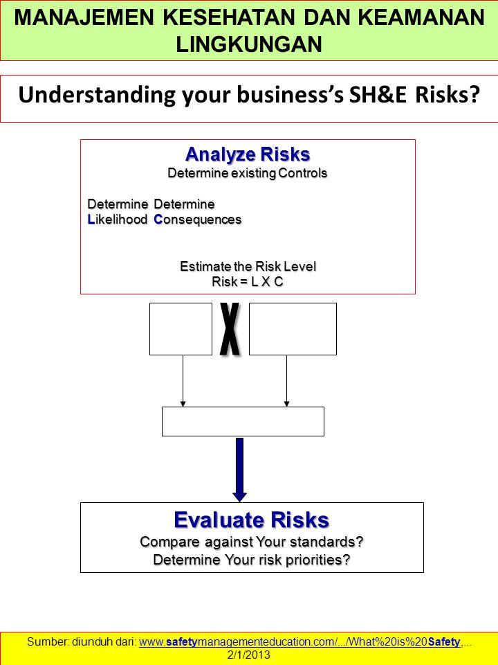 X Understanding your business's SH&E Risks