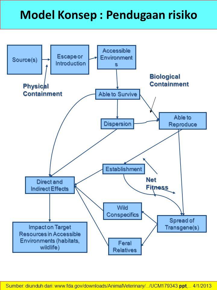 Model Konsep : Pendugaan risiko