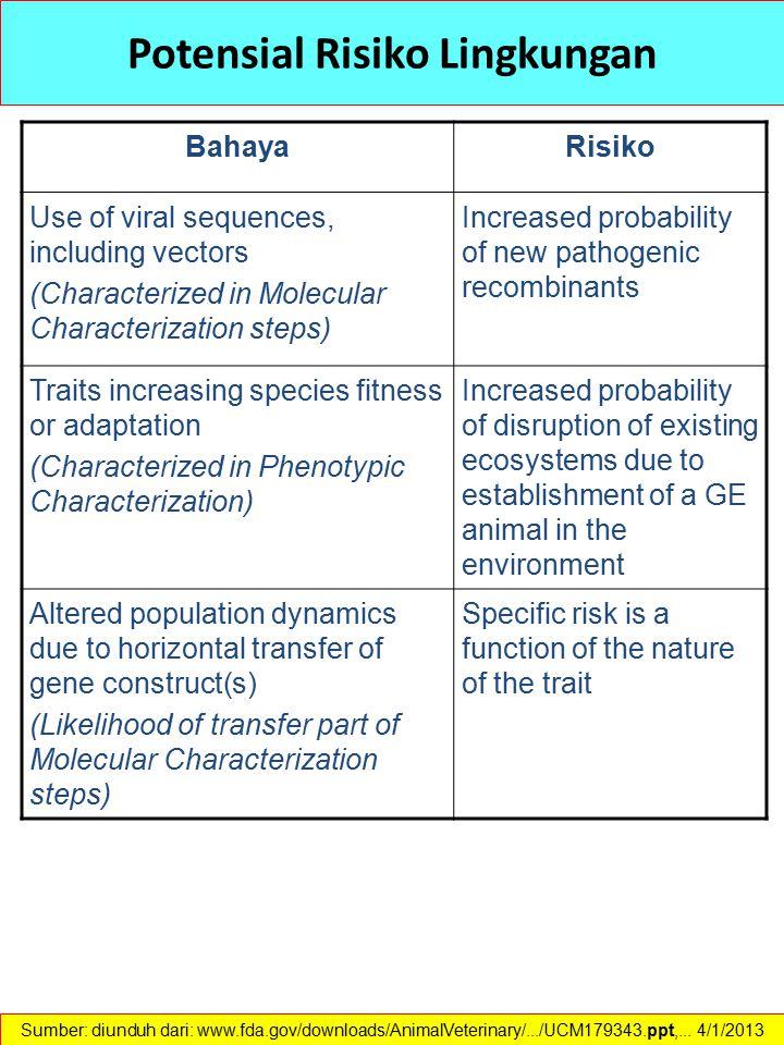 Potensial Risiko Lingkungan