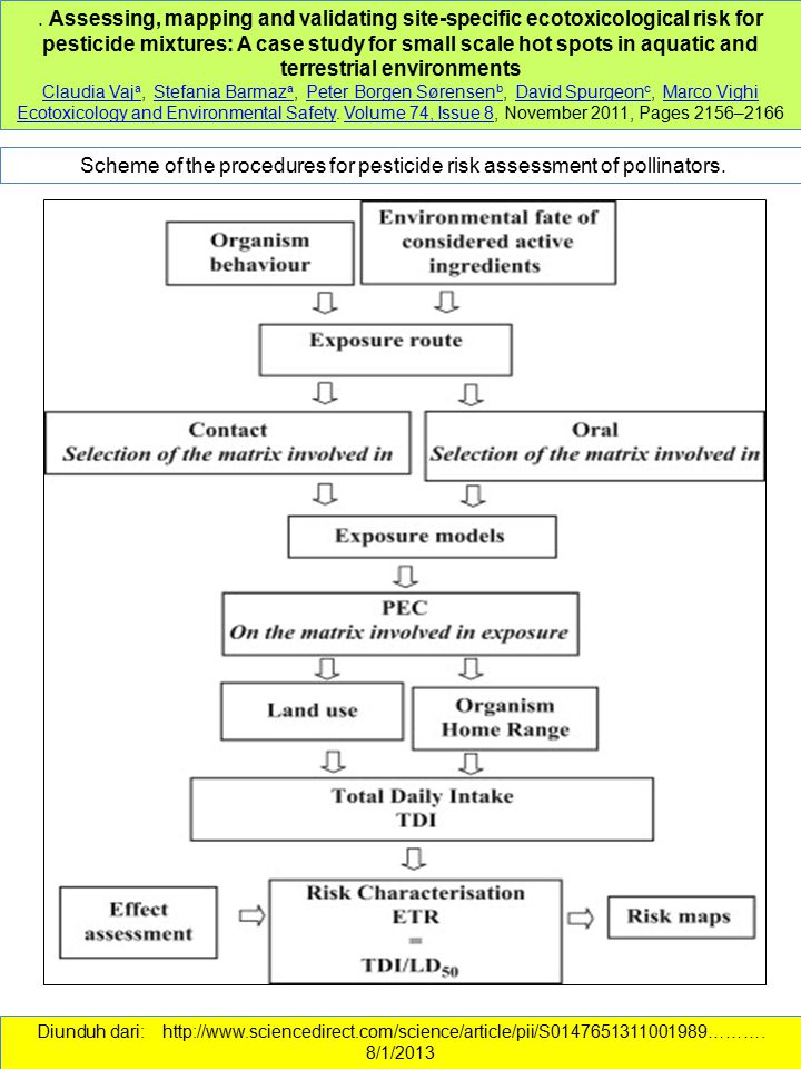 Scheme of the procedures for pesticide risk assessment of pollinators.