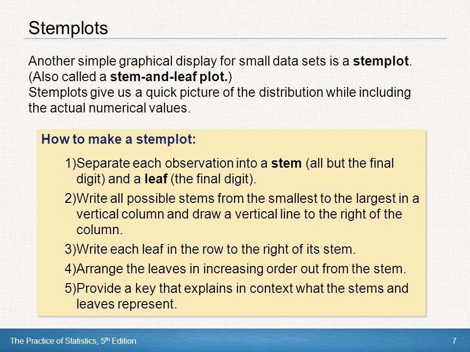 Stemplots Another simple graphical display for small data sets is a stemplot. (Also called a stem-and-leaf plot.)