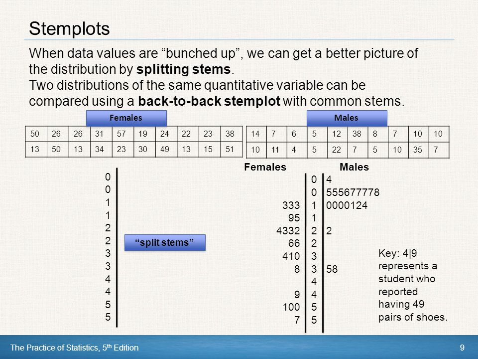 Stemplots When data values are bunched up , we can get a better picture of the distribution by splitting stems.