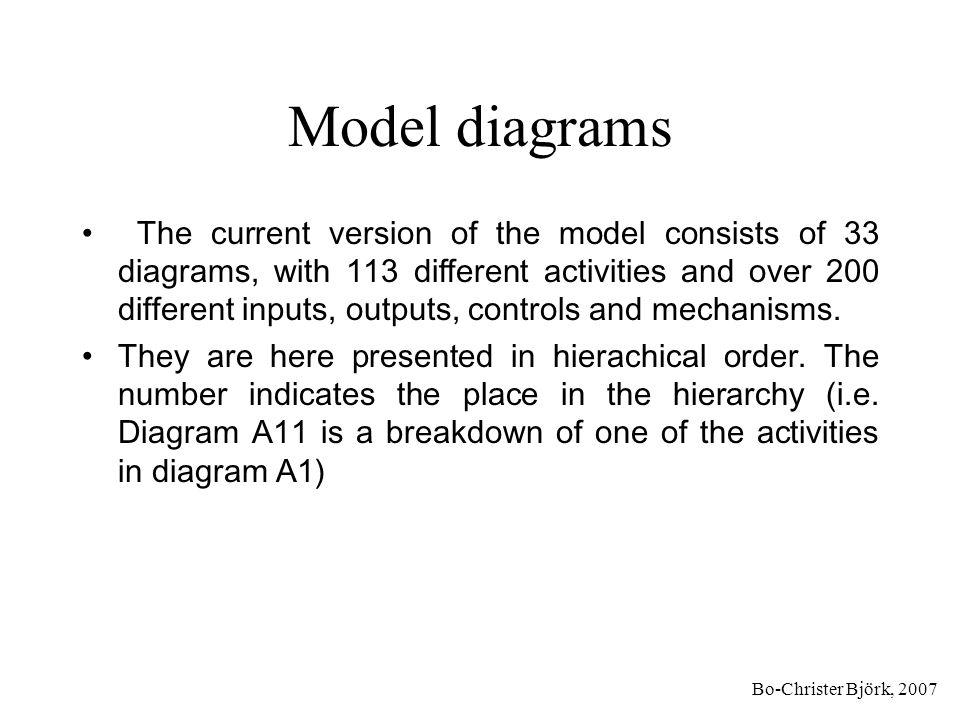 Model diagrams