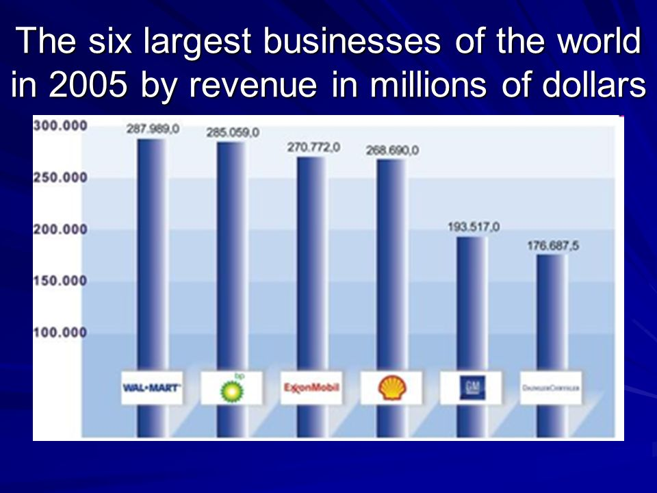The six largest businesses of the world in 2005 by revenue in millions of dollars