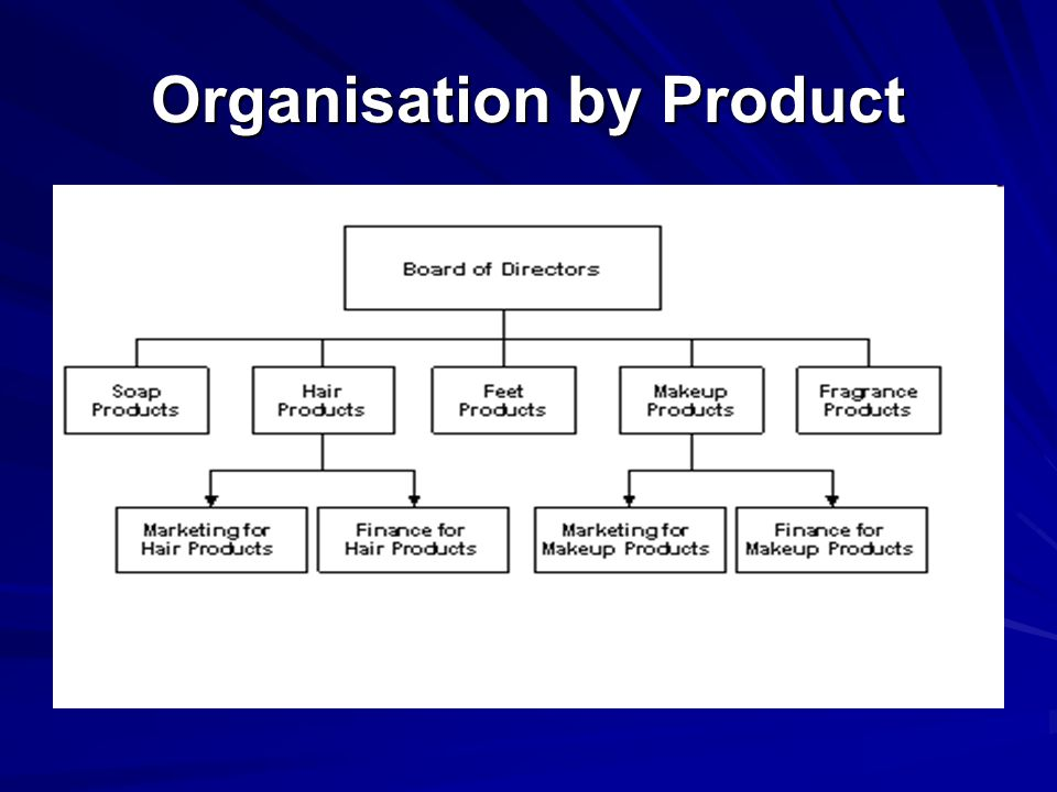 Organisation by Product
