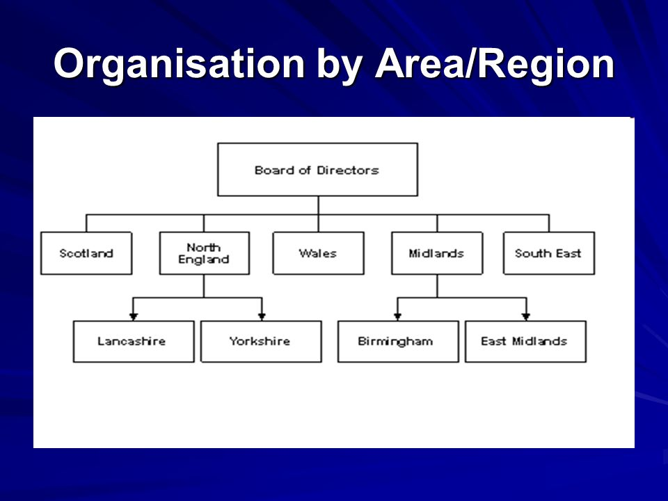 Organisation by Area/Region