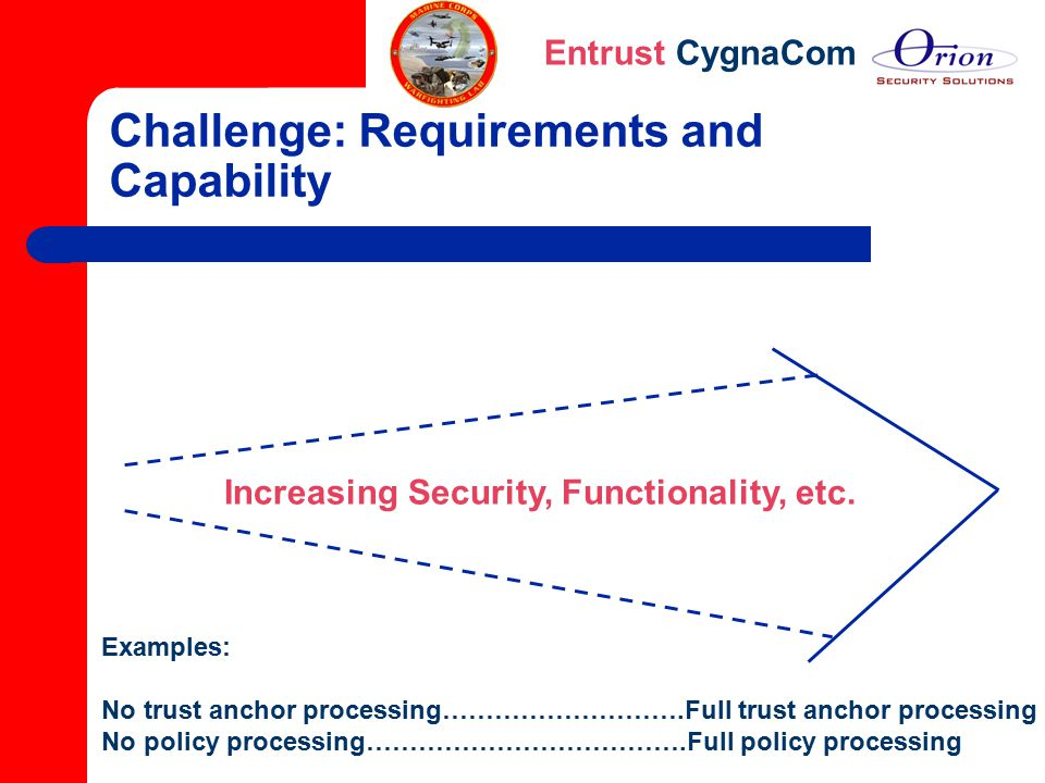 Challenge: Requirements and Capability