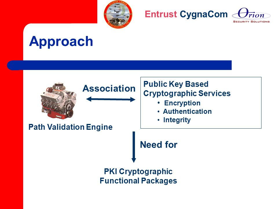 PKI Cryptographic Functional Packages