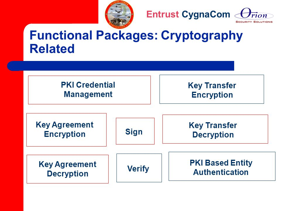 Functional Packages: Cryptography Related