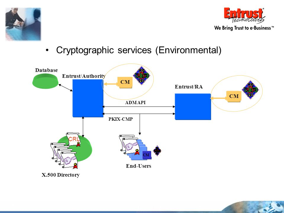Cryptographic services (Environmental)