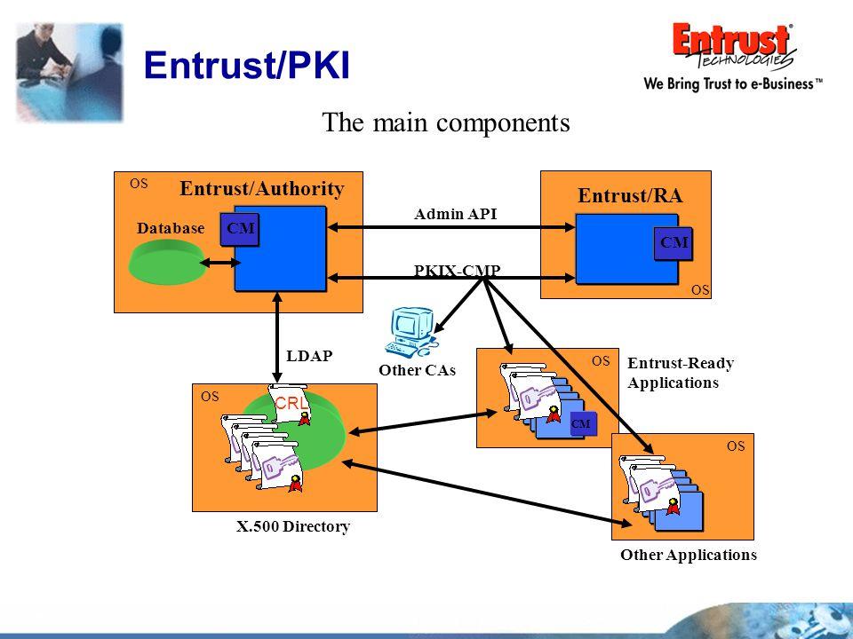 Entrust/PKI The main components Entrust/Authority Entrust/RA Admin API