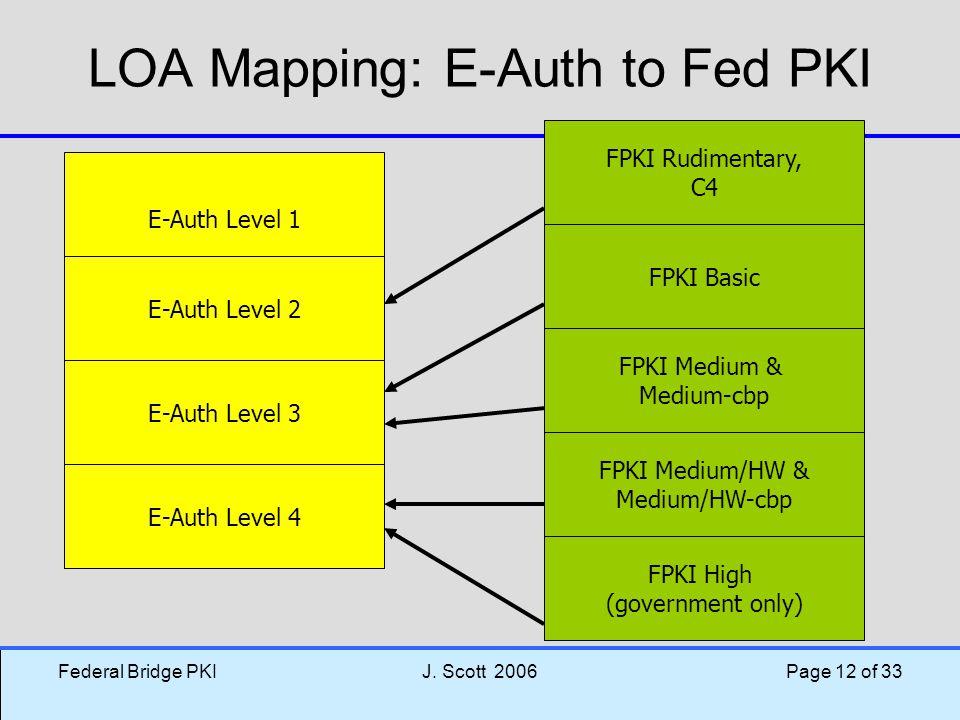 LOA Mapping: E-Auth to Fed PKI