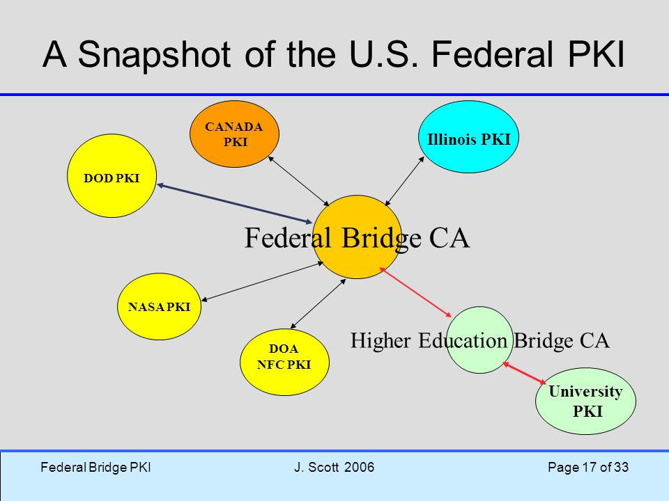 A Snapshot of the U.S. Federal PKI