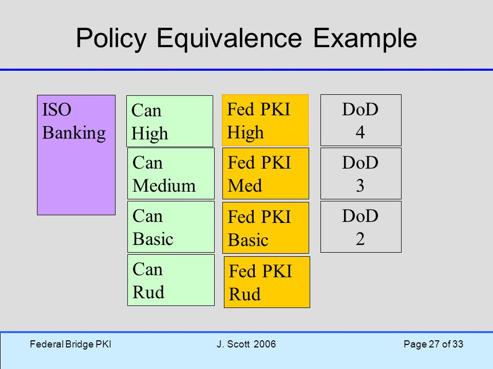 Policy Equivalence Example
