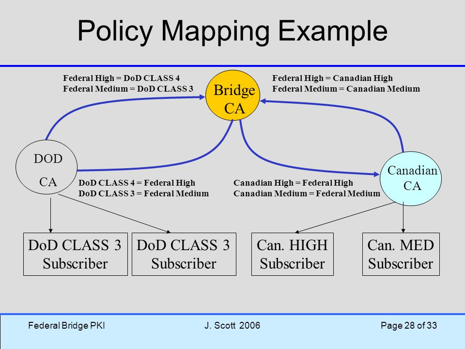Policy Mapping Example