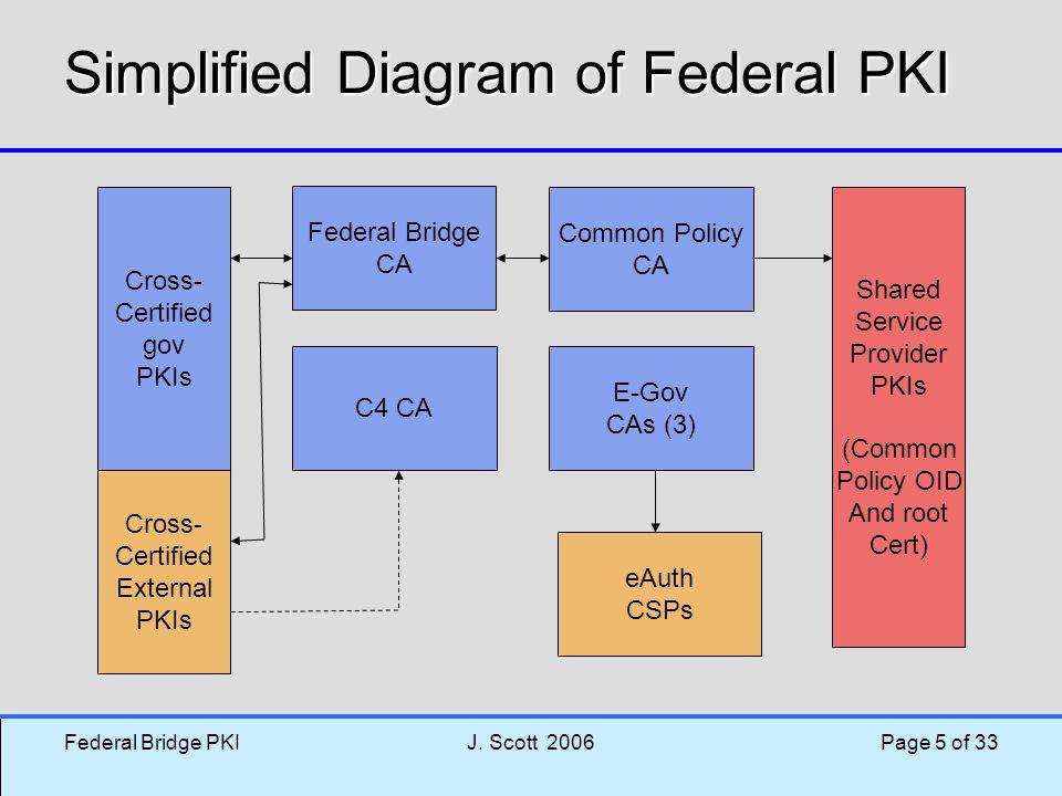 Simplified Diagram of Federal PKI