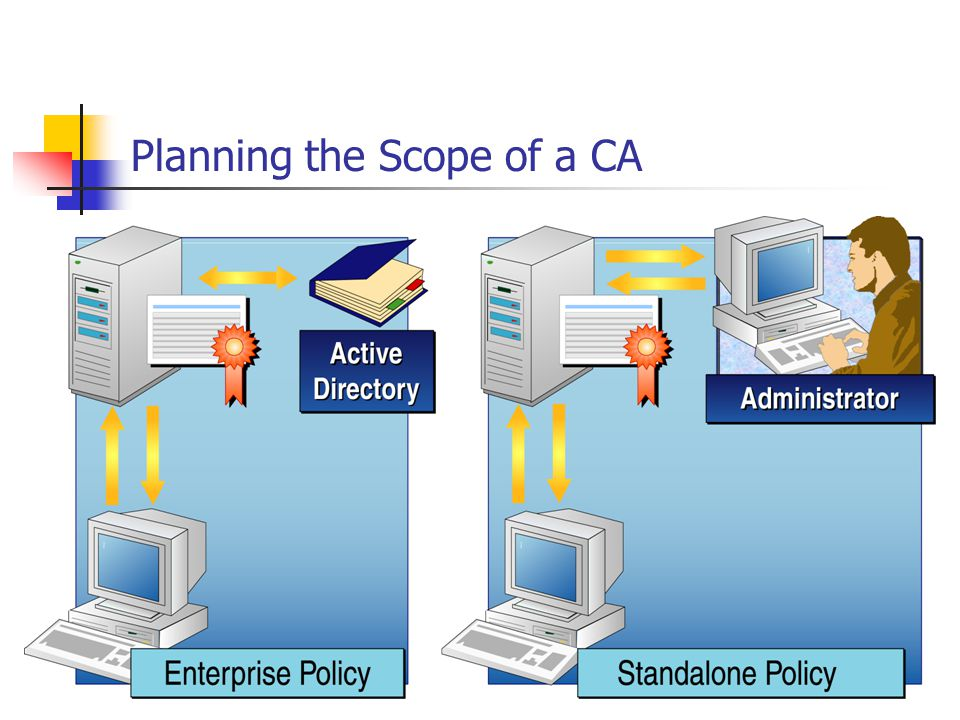 Planning the Scope of a CA