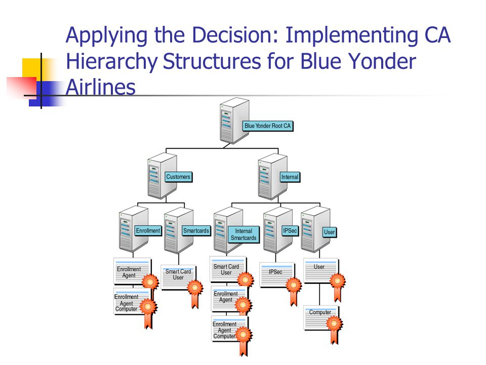 Applying the Decision: Implementing CA Hierarchy Structures for Blue Yonder Airlines