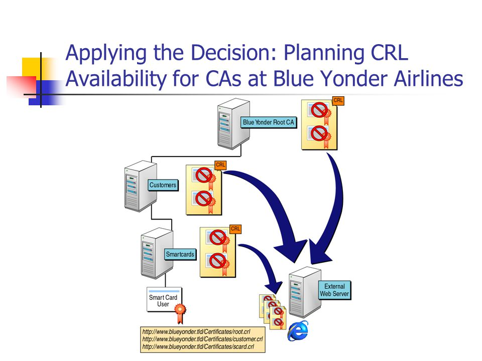 Applying the Decision: Planning CRL Availability for CAs at Blue Yonder Airlines