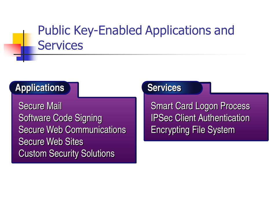 Public Key-Enabled Applications and Services