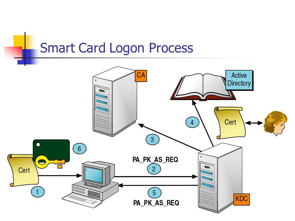 Smart Card Logon Process