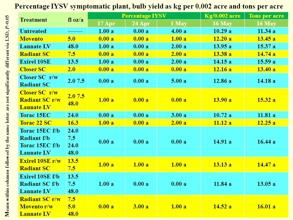 Percentage IYSV symptomatic plant, bulb yield as kg per 0