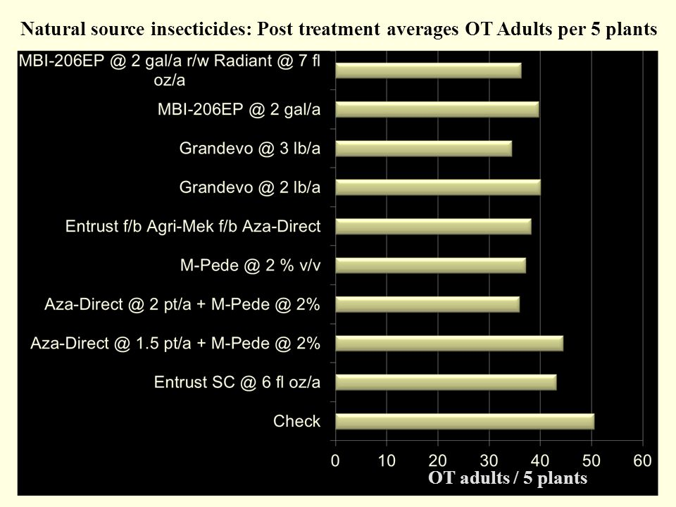 Natural source insecticides: Post treatment averages OT Adults per 5 plants