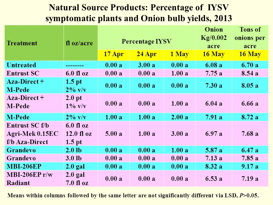Natural Source Products: Percentage of IYSV symptomatic plants and Onion bulb yields, 2013